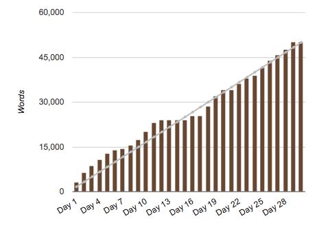 NANO bar graph 2013